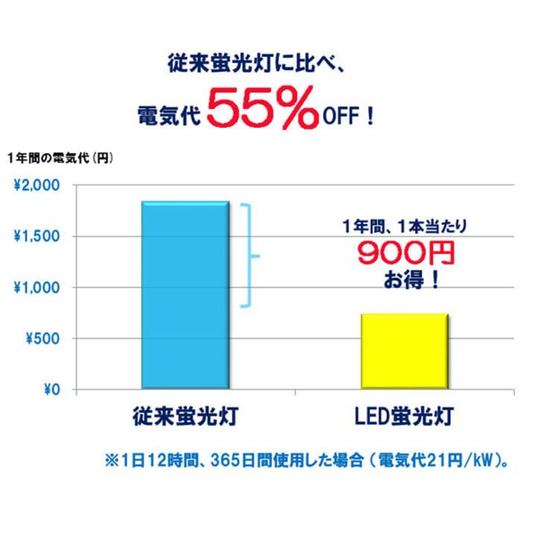 LED蛍光灯 40w形 直管 120cm 軽量広角300度 グロー式工事不要 直管led蛍光灯40型|lumi-tech|05