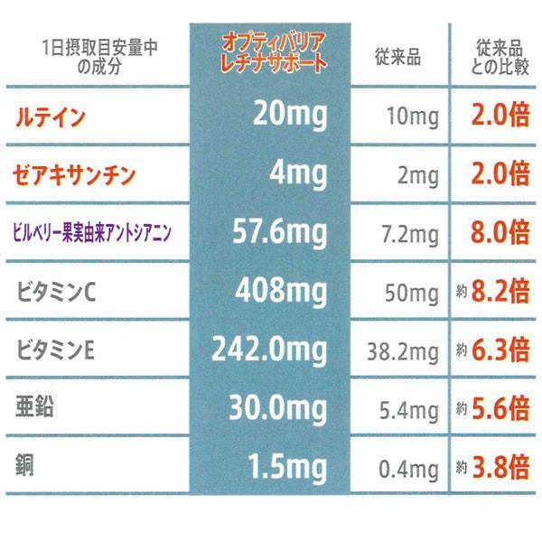 オプティバリアレチナサポート(180粒入り) 3箱セット 目の健康が気になる方のサプリメント 機能性表示食品|m-medical-net|02