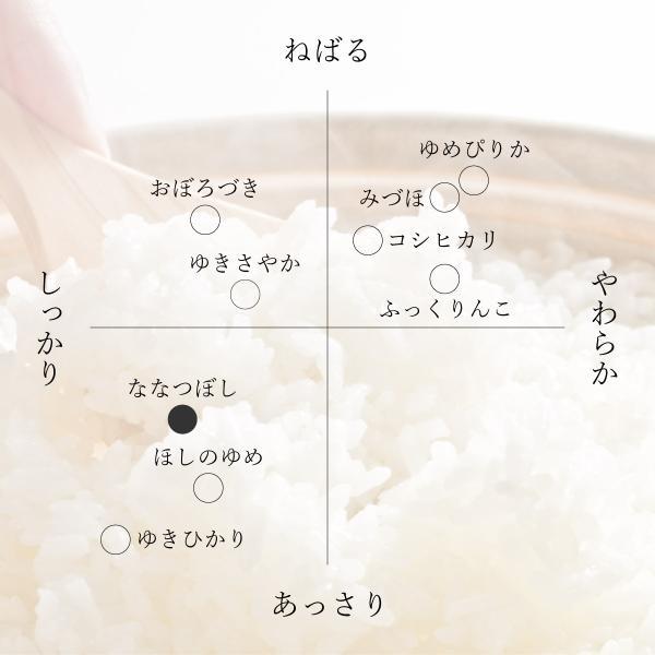 新米 米 5kg×2袋 10kg お米 北海道ななつぼし もせうし産 10kg 白米 30年産 送料無料|marukichikayano|04