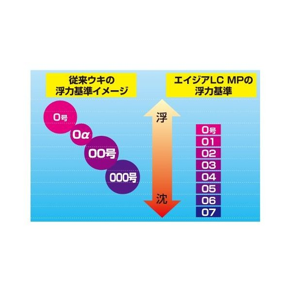 釣研 エイジアLCマスターピース 06 スカーレット【ゆうパケット】