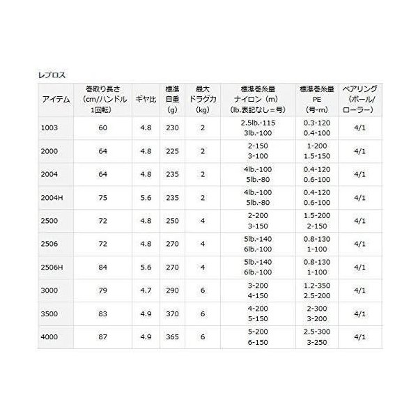 ダイワ(Daiwa) スピニングリール 15 レブロス 2004H (2000サイズ)