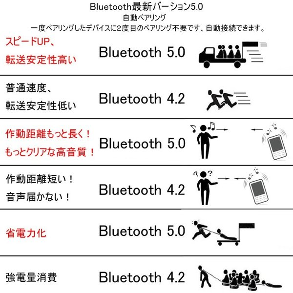 ワイヤレスイヤホン Bluetooth 5.0 ブルートゥースイヤホン HIFI高音質 充電式収納ケース 左右分離型 片耳 両耳とも対応 アップグレード IPX7完全防水 防滴 meiseishop 04