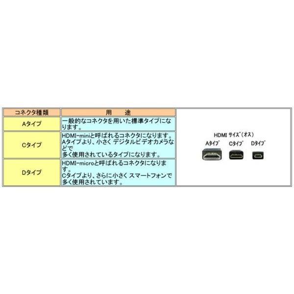 イーサネット対応ハイスピード HDMIケーブル Aタイプ オス ⇔ Dタイプ オス 金メッキ 3m HD-4HDMI-30M