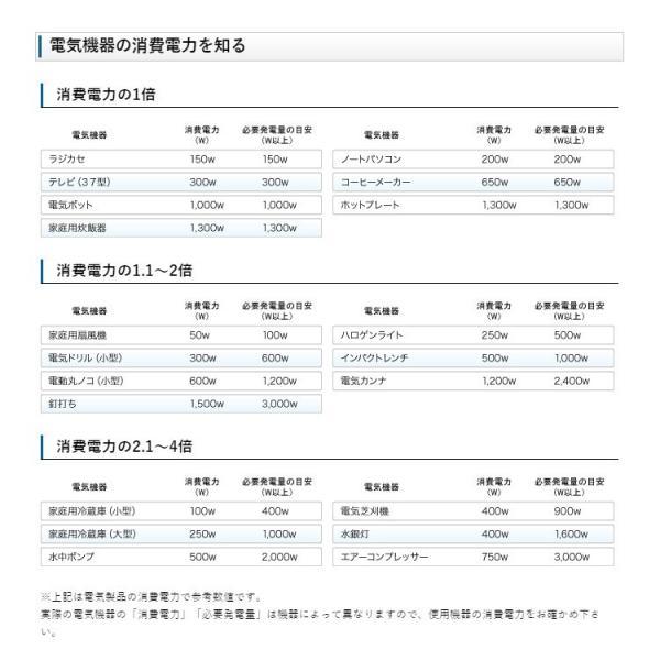 11月下旬以降入荷予定 ヤマハ 発電機 EF5500iSDE インバーター発電機 防災|mitsuyoshi|05