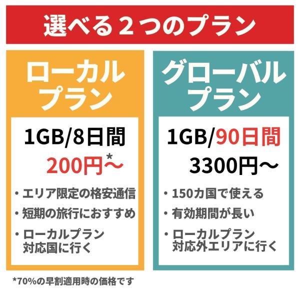 海外 プリペイドSIM カード 格安 1Gで420円〜 日本でもそのまま使える 世界120ヵ国対応 貼るSIM 旅行 ビジネス FLEXIROAMX|mokku-shop|03