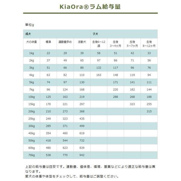 最短賞味2020.7.26・キアオラ ラム 5kg 全年齢ドライ グレインフリー ドッグフード KiaOra 正規品 kia20510|nekokin|03