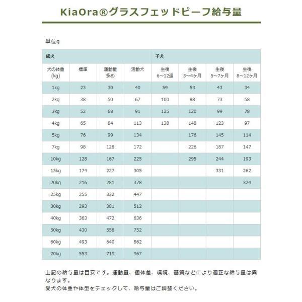 最短賞味2020.8.26・キアオラ グラフフェッドビーフ 900g 全年齢ドライ 穀物不使用 ドッグフード KiaOra 正規品kia20923|nekokin|03