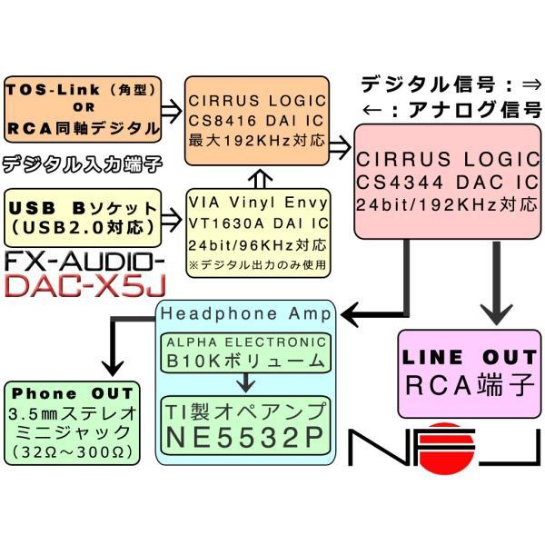 FX-AUDIO- DAC-X5J[シルバー]ハイレゾ対応DAC&ヘッドフォンアンプ 最大24bit 192kHz|nfj|03