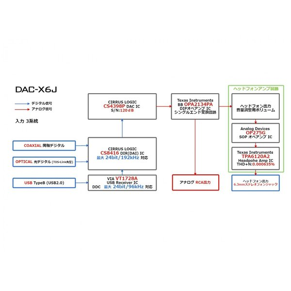 FX-AUDIO- DAC-X6J[シルバー]高性能ヘッドフォンアンプ搭載ハイレゾ対応DAC 最大24bit 192kHz|nfj|05