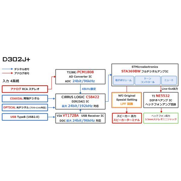 FX-AUDIO- D302J+[ブラック] ハイレゾ対応デジタルアナログ4系統入力・フルデジタルアンプ|nfj|05