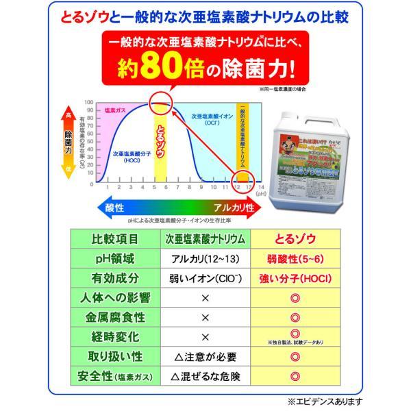 日本製 次亜塩素酸 除菌水(消毒用エタノール IP 手 ポンプ式 エタノール消毒液 の売切れ対策品)とるゾウ2L-6608-2個で送料無料|nickangensuisosui|15