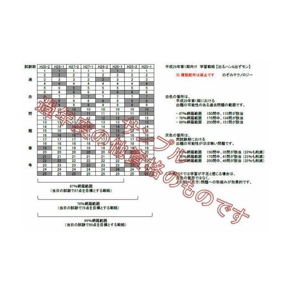 1級土木施工管理技士(技術検定)、学科試験対策、過去問題の出題範囲分析シート|nozomi-tn|03