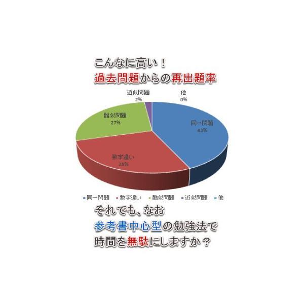 技術士(一次試験対策)基礎科目、出る問題と出ない問題の見分け方|nozomi-tn|04