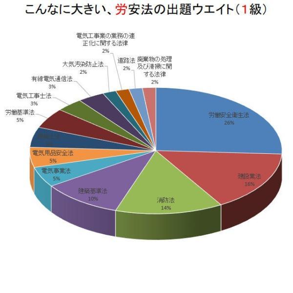 電気工事施工管理のための労働安全衛生法|nozomi-tn|03
