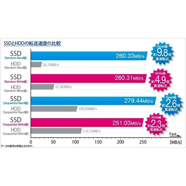 ssd SSD交換増量 内蔵用新品120GB→240GB ★単品購入不可★オプション|oa-plaza|02