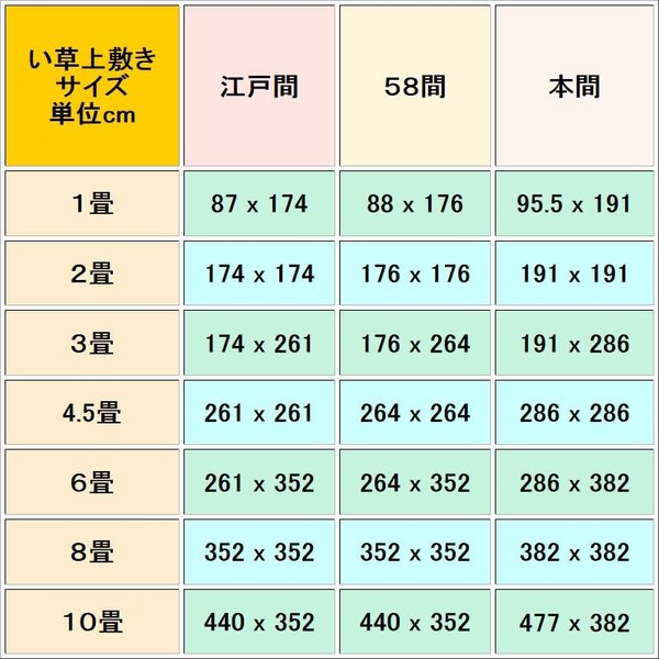 本間8帖 本間8畳 上敷 ござ い草カーペット 双目織り 10段階で6ランクの品質 おまかせ工房 omakase-factory 04