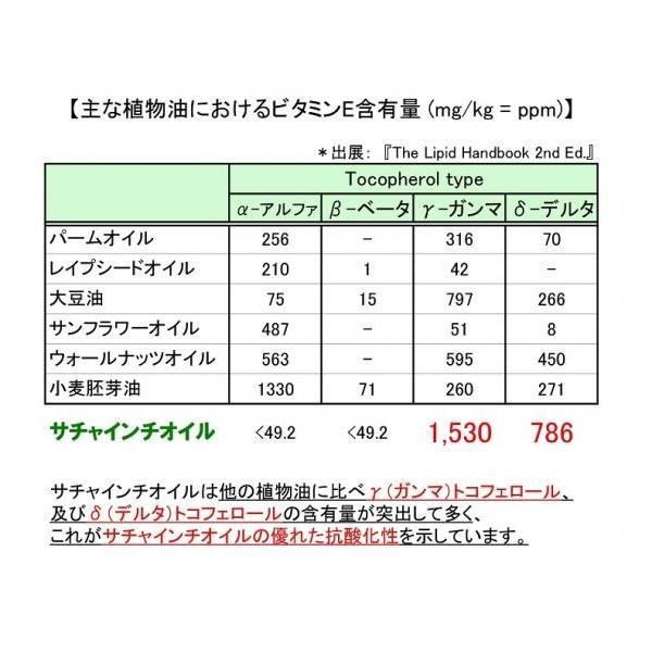 【最高級オメガ3】サチャインチオイル(270g)|omega-power|02