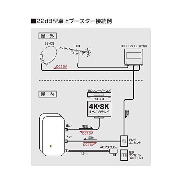 日本アンテナ 4K8K対応 卓上型ブースター 地デジ/BS・110°CS増幅 22dB型 1出力 NAVBC22SUE-BP