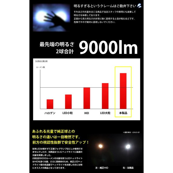 HIDより明るい LED ヘッドライト フォグランプ 9000lm H4 H8 H11 H16 HB4 HB3 送料無料 動画有り|parts-com|03