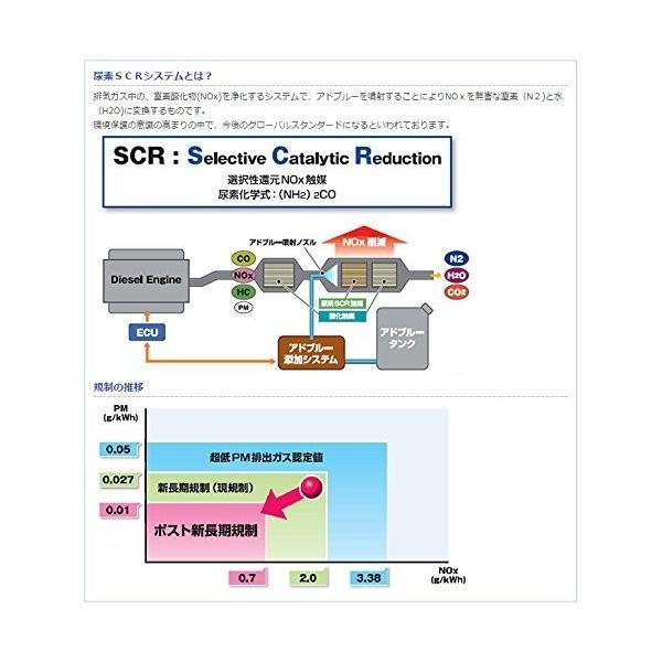三井化学製 尿素SCRシステム用補給水 AdBlue(アドブルー)5L バッグインボックス(給水ノズル同梱)尿素SCRシステム搭載ディーゼル車用|parts-conveni|03
