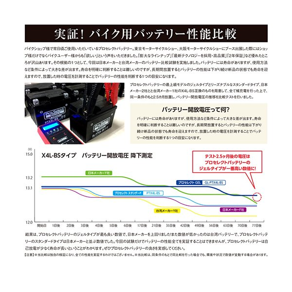 今だけP15倍 プロセレクト バイクバッテリー GL-PTX5L-BS (YTX5L-BS 互換) ジェルタイプ 液入り充電済み|partsdirect|02