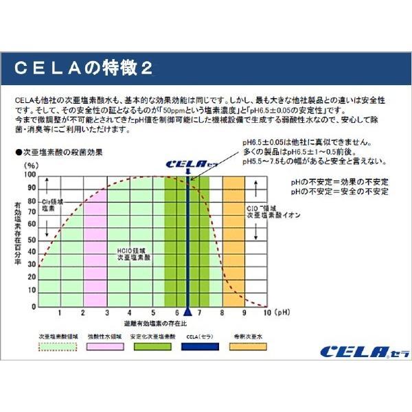 次亜塩素酸水 CELA セラ水 50ppm インフルエンザ 予防 ノロウィルス 除菌 消臭 消毒 スプレー ノンアルコール 20リットル 1箱(コック付)|petfan-sheri|08