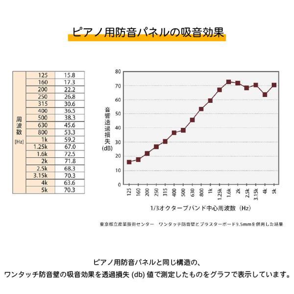 ピアノ用防音パネル 幅150cm(75cm×2枚)×縦130cm×厚さ50mm|pialiving|03