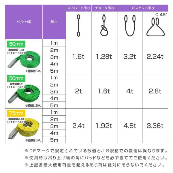 スリングベルト 2m ナイロンスリング 耐荷1600kg 50mm×2m ベルトスリング 運搬用スリング 吊具|pickupplazashop|06