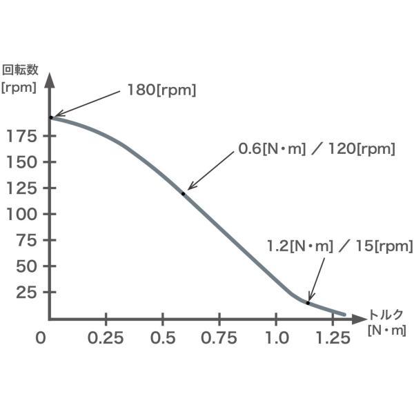 一般環境用 片軸モータ PSM60S-A|piezo-sonic|03