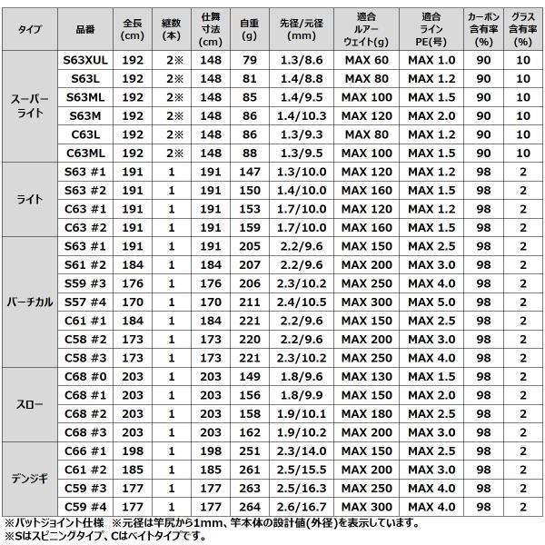 【5月2〜4日プレミアム会員エントリ19倍】タカミヤ REALMETHOD JIGGING-GRII VERTICAL S63 #1【大型商品】(東日本店)
