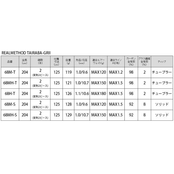 【5月2〜4日プレミアム会員エントリ19倍】タカミヤ REALMETHOD TAIRABA-GRII 68H-T(東日本店)