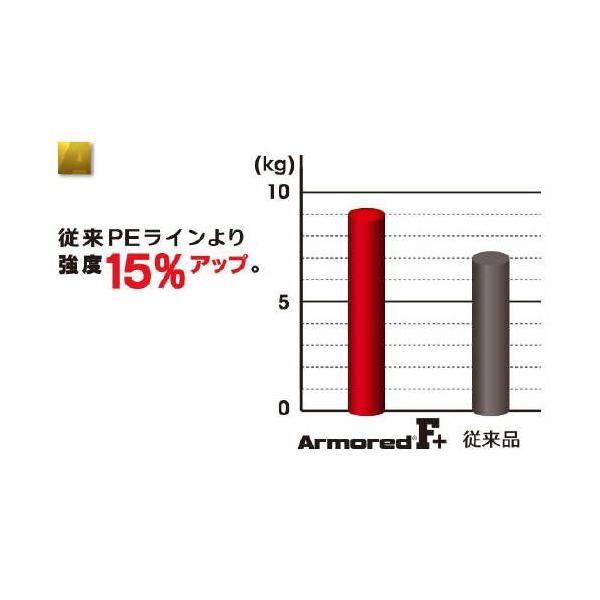 デュエル ARMORED F+ 150m 0.8号 GY(ゴールデンイエロー)【ゆうパケット】