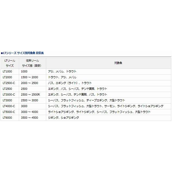 ダイワ レグザ LT5000D-CXH