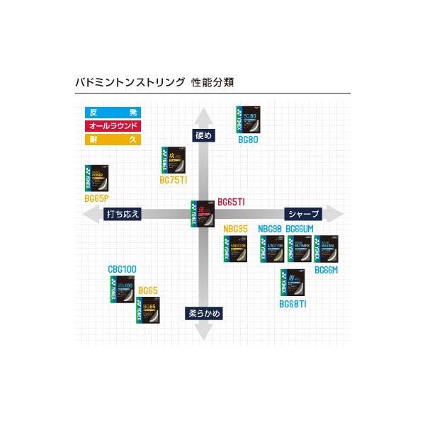 ヨネックスYONEXバドミントンストリングス(ガット)MICRON 65ミクロン65|racket-field|02