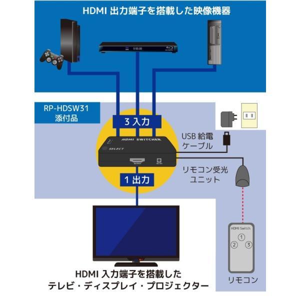 フルHD対応 3入力1出力 HDMIセレクター RP-HDSW31メーカー1年保証 ratoc 03