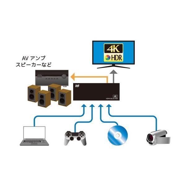 4K60Hz対応 外部音声出力付 4入力1出力 HDMIセレクター RP-HDSW41A-4K ratoc 02