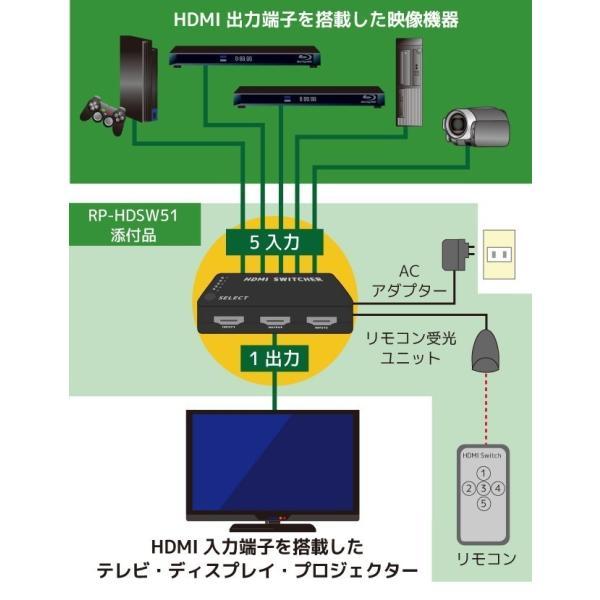 フルHD対応 5入力1出力 HDMIセレクター RP-HDSW51メーカー1年保証 ratoc 03