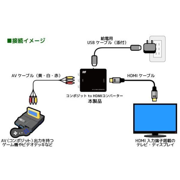 コンポジット to HDMI コンバーター RS-AV2HD1A|ratoc|04
