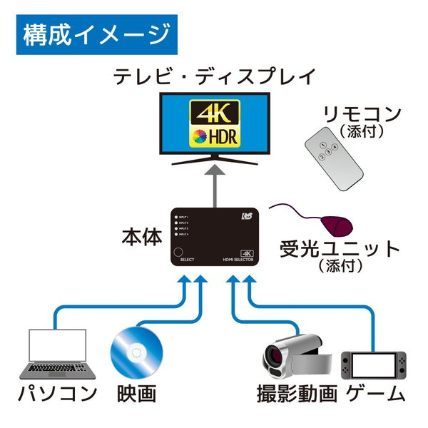 4K60Hz対応 4入力1出力 HDMI切替器 RS-HDSW41-4K|ratoc|02