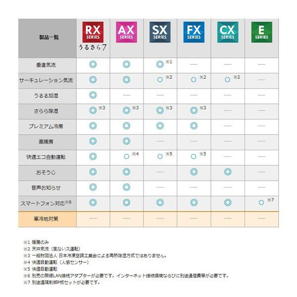 ダイキン ルームエアコン FXシリーズ おもに14畳 S40VTFXP-W ホワイト 設置工事不可 代引不可