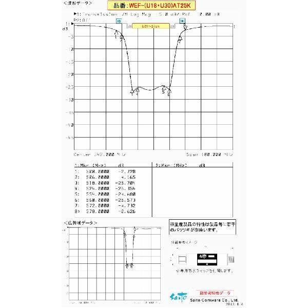 WEF-(U18・U30)AT25K 関東広域レベル差改善減衰フィルター【特別仕様】 〔関東広域局U21〜27chを一定減衰(約25dB程度)/U18ch以下・U30ch以上通過〕