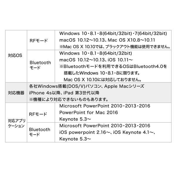 レーザーポインター グリーン 緑 レーザーポインタ 70時間 長寿命 長持ち エメラルドグリーン 明るい パワーポイント Bluetooth PSC認証(即納)|sanwadirect|13