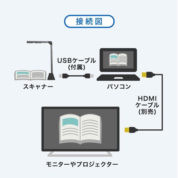 スタンドスキャナー A3 A4 ドキュメント スキャナー USB書画カメラ スタンドスキャナ A3対応 ブックスキャナー sanwadirect 10