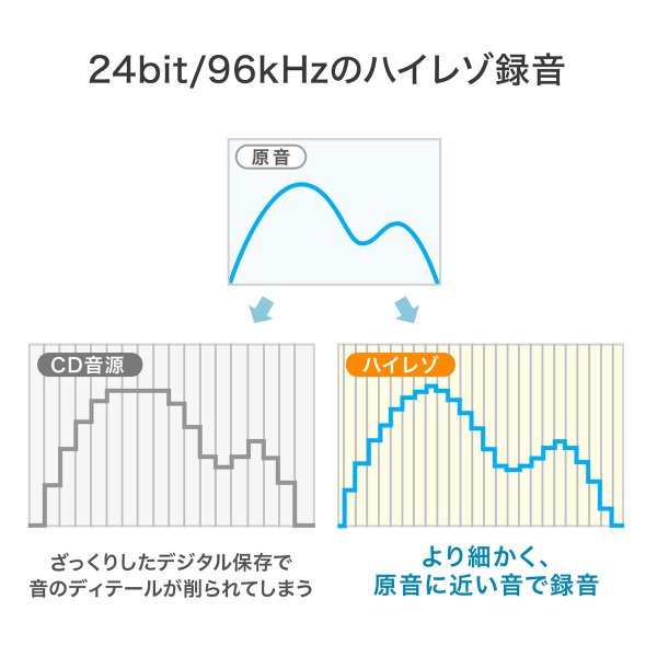 USBマイク 高音質 ハイレゾ録音 PC パソコン マイクロフォン(即納)|sanwadirect|05