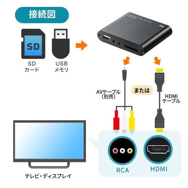 メディアプレーヤー HDMI USBメモリ SDカード メディアプレイヤー 4K対応(即納) sanwadirect 03