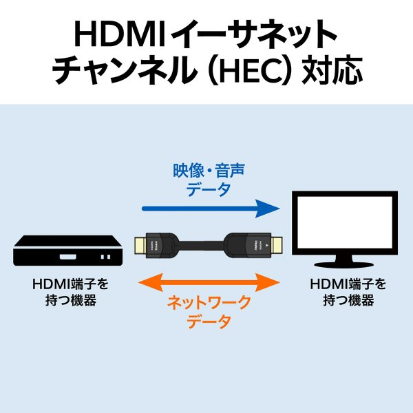 HDMIケーブル 10m 4K対応 長尺 イコライザ内蔵 4K/60Hz 18Gbps伝送対応 HDMI2.0準拠品(即納) sanwadirect 06