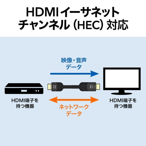 HDMIケーブル 15m 4K対応 長尺 イコライザ内蔵 4K/60Hz 18Gbps伝送対応 HDMI2.0準拠品(即納) sanwadirect 06