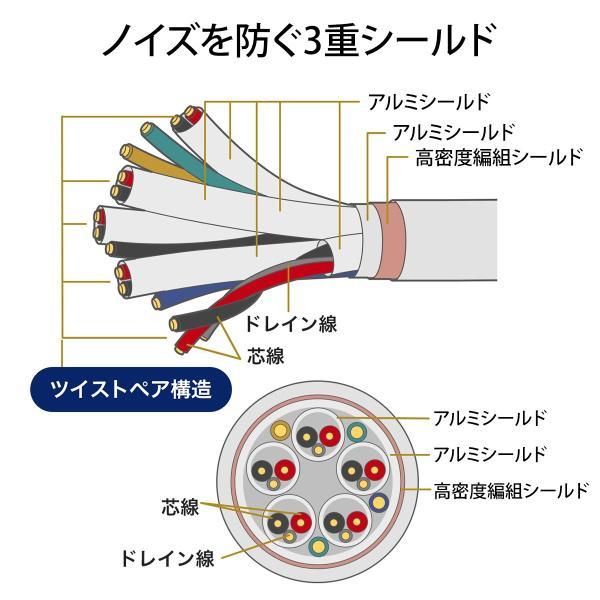 HDMIケーブル 0.6m 4K 3D フルハイビジョン対応 PS4 対応(即納)|sanwadirect|03
