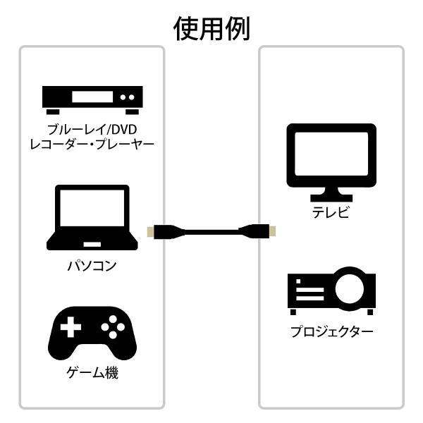 HDMIケーブル 0.6m 4K 3D フルハイビジョン対応 PS4 対応(即納)|sanwadirect|04