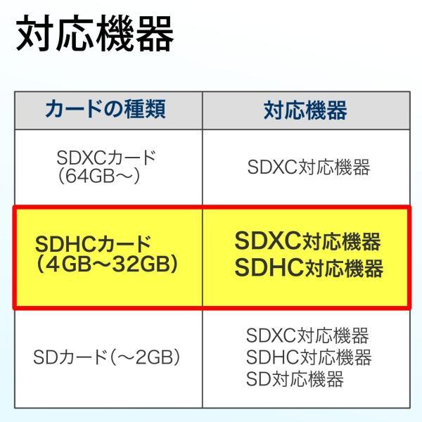 SDカード 4GB SDHCカード Class10|sanwadirect|05